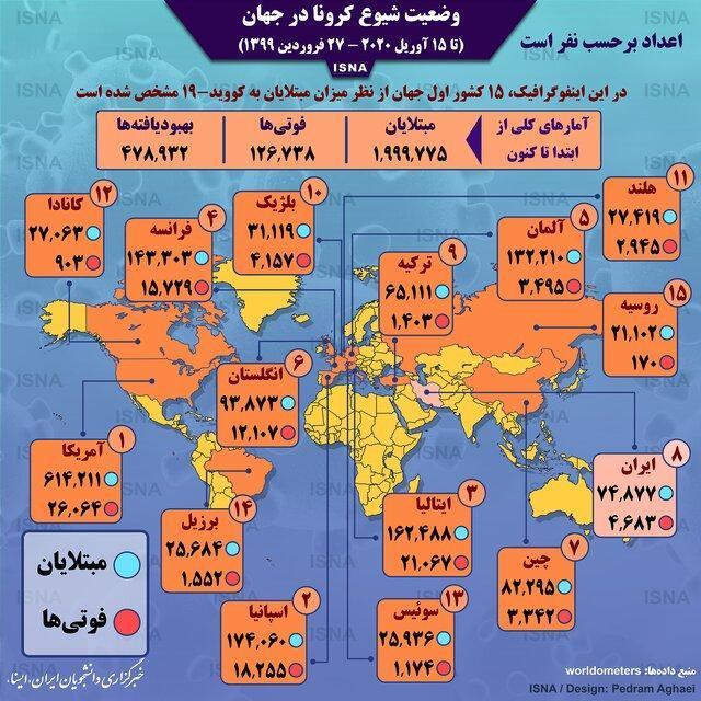 اینفوگرافیک ، آمار کرونا در جهان تا 27 فروردین